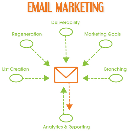email markeing tips