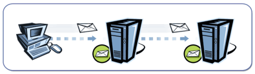 Working Of Email Servers