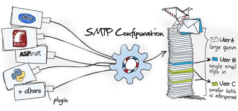 Free SMTP Email Server