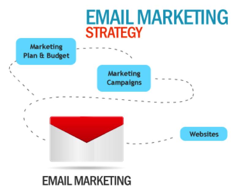 mass email list