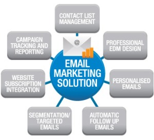 Email-Marketing-Solutions1