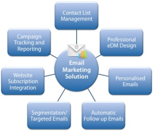 email marketing solutions3