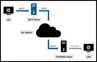 smtp_server