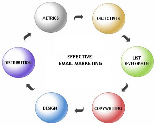 bulk-email-marketing-karachi-pakistan